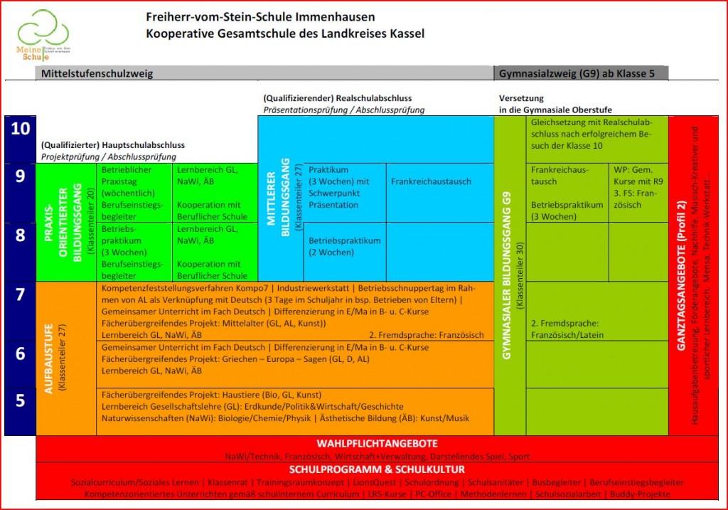Mittelstufenschulzweig Übersicht Immenhausen